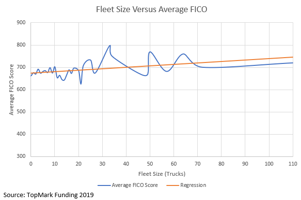 Fico Distribution Fleet Owners 2019