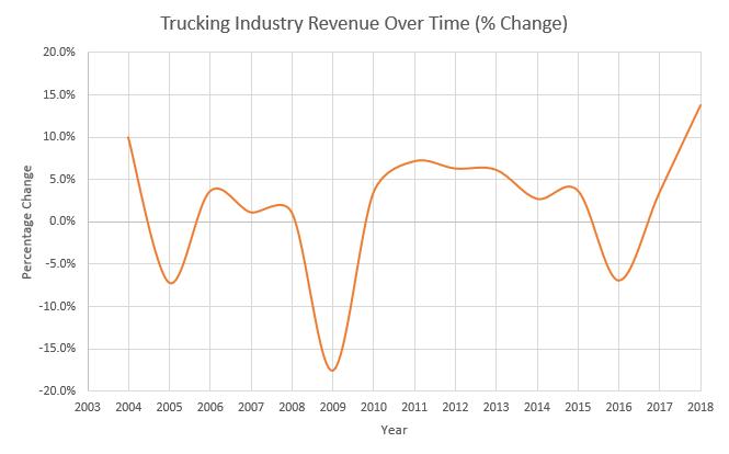 Revenue % Change