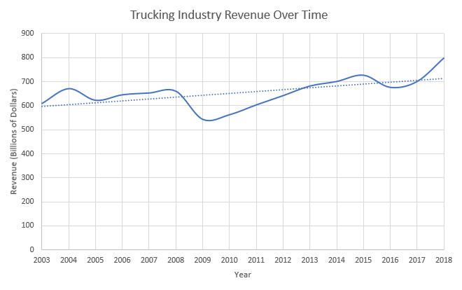 Revenue Vs. Time