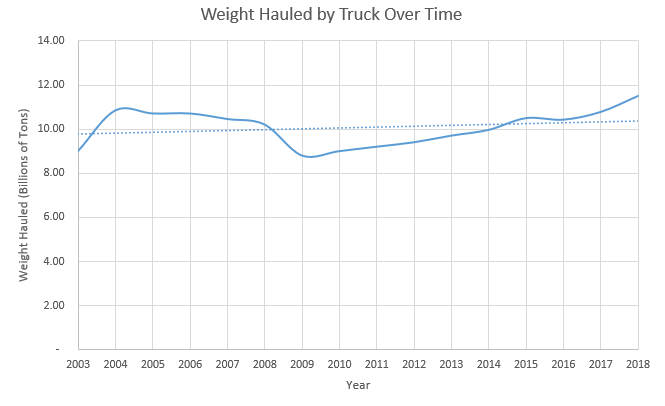 Weight Hauled by Truck Over Time