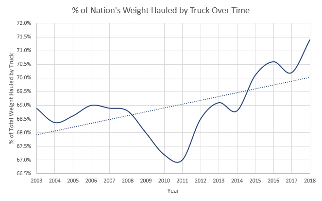 % of Weight Over Time
