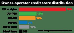 owner-operator-credit-score-distribution-January-2020-2020-01-17-09-35